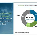 Canalys graphic - global cloud services market