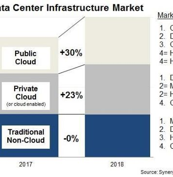 Synergy Research DC Infrastructure Market