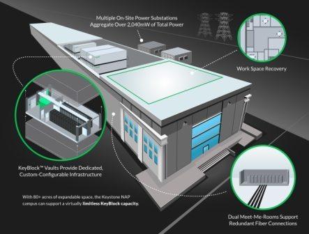 Keystone-NAP-Data-Centers