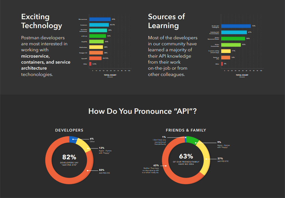 postman-community-survey-2018 3