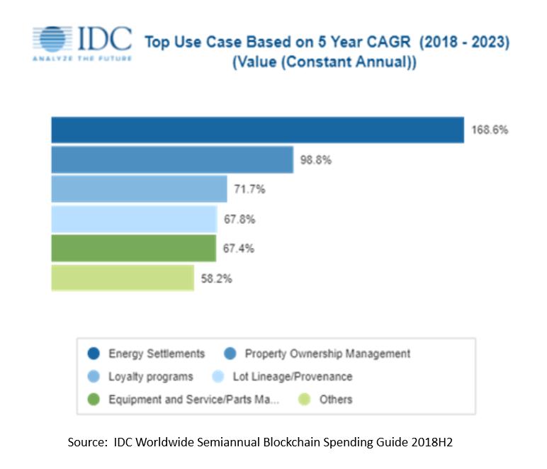IDC Infographic blockchain adoption