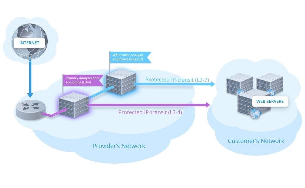 DDoS Guard EXPERT BLOG - Scheme