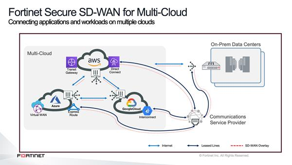 fortinet-secure-sd-wan-for-multi-cloud