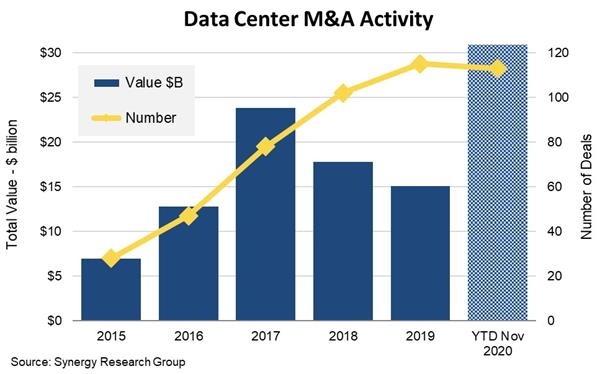 Synergy - data center M&A