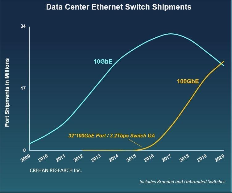 CREHAN Data Center Networking Mars 2021